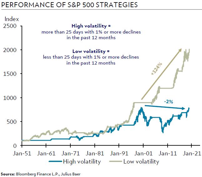 Wertvolles Anlegerwissen: Warum niedrige Volatilität wie aktuell in Verbund mit einem Aufwärtstrend eine Traumkonstellation für den Investoren-Geldbeutel ist