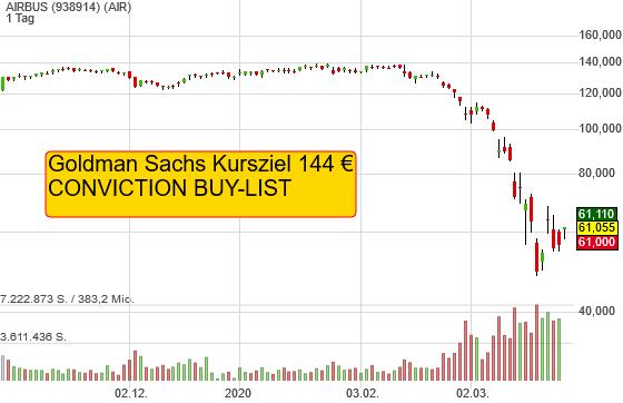 Mega-Kursziel für Airbus von Goldman Sachs mit über 130 % Kurspotenzial!
