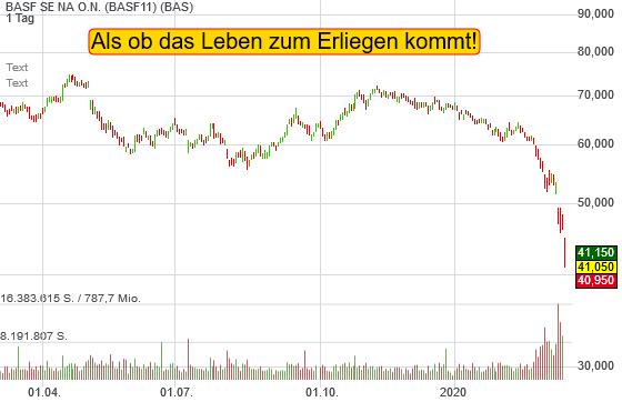 BASF: Ein Chemiekonzern, der in allen Wirtschaftsabläufen eingebettet ist, kollabiert!