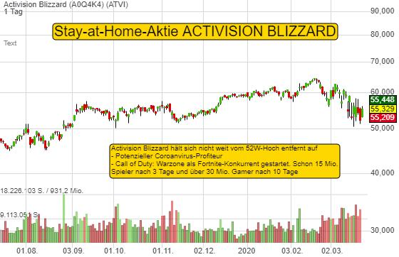 Stay-at-Home-Aktie Activision Blizzard startet mit CoD Warzone durch. Bereits 30 Mio. Gamer!
