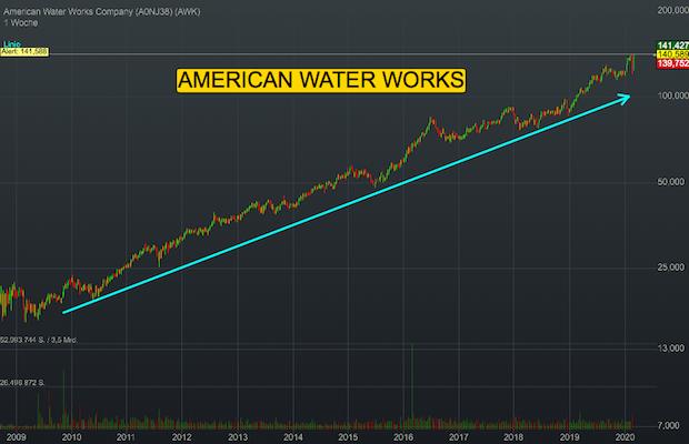 Chartanalyse American Water Works: Der Wasserversorger verfügt über ein nahezu konjunkturunabhängiges Geschäftsmodell!