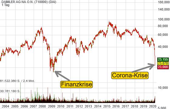Daimler: Corona-Krise vs. Finanzkrise. Dieses Mal ist es schneller.