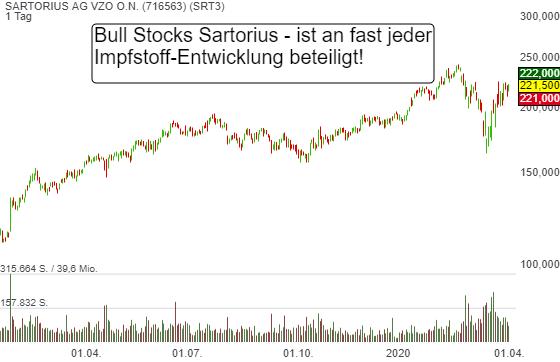Bull Stock Sartorius Vz - ist an fast jeder Impfstoffentwicklung beteiligt. Sehr guter Geschäftsverlauf!