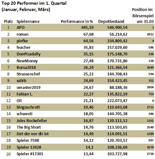 20-top-performer-im-1-quartal-2020