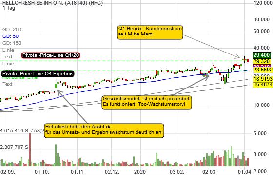 Hellofresh ist mein Favorit: Chart mit aktualisierten Pivotal-Price-Lines!