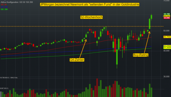 Goldminenaktien starten gerade durch: JPMorgan sieht Newmont aktuell als Leader