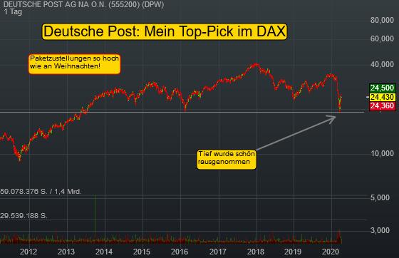 Top-Pick Deutsche Post Aktie: So viel Pakete wie an Weihnachten