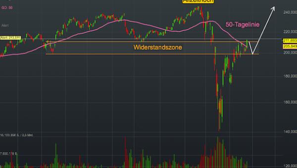 Chartanalyse Home Depot: Die Baumarkt-Kette profitiert von den Investitionen in seine digitalen Services!