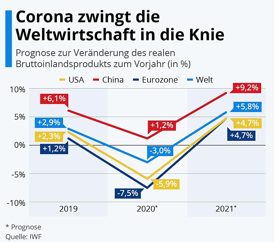 Welche Auswirkungen hat Corona auf die Wirtschaft? Die Rolle der Marktwirtschaft in unserer Gesellschaft