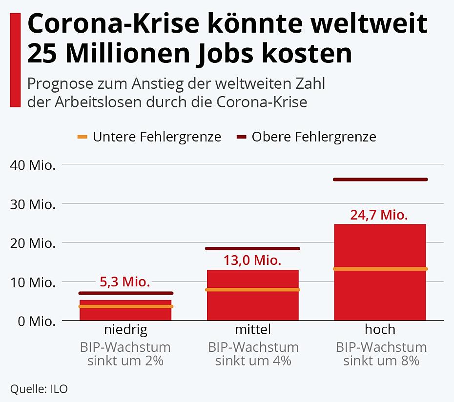 jobs-corona