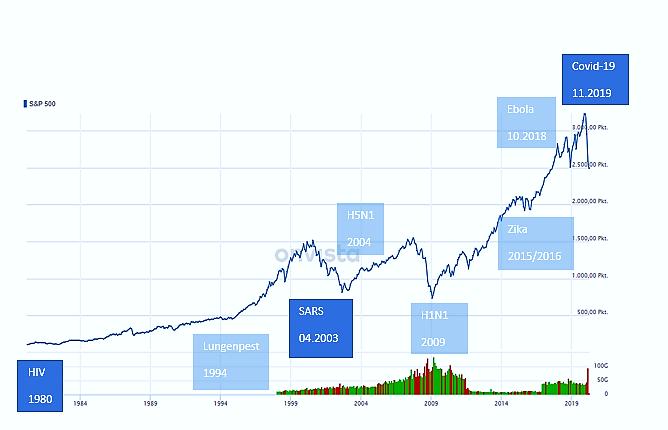 """Uns steht der größte Bullenmarkt aller Zeiten bevor – """"Die Kunst über Geld nachzudenken"""""""