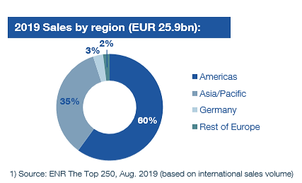 sales-by-region-hochtief