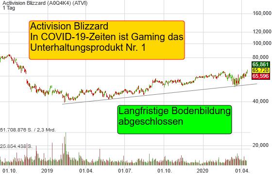Activision Blizzard: Bodenbildung abgeschlossen, Rally startet. Gaming boomt in COVID-19-Zeiten!