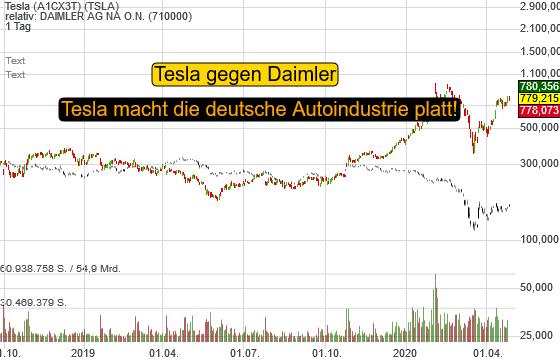 Tesla ist mehr wert als Daimler, VW und BMW zusammen