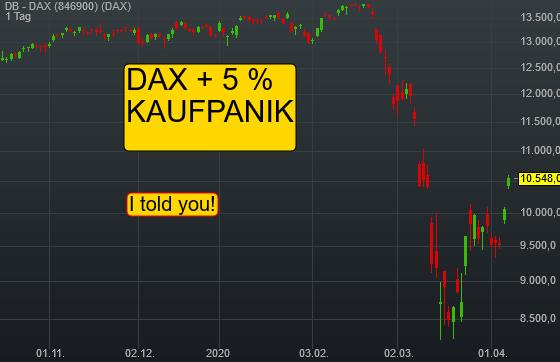 Kaufpanik im DAX! +5 %. I told you!