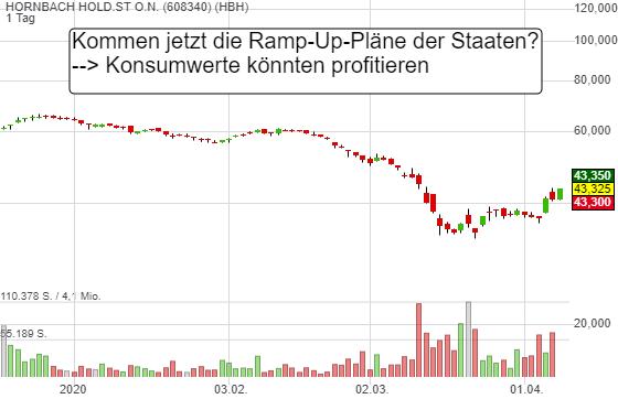 Aktienkurs Hornbach Holding
