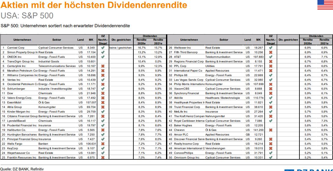dividendenstarke aktien dax