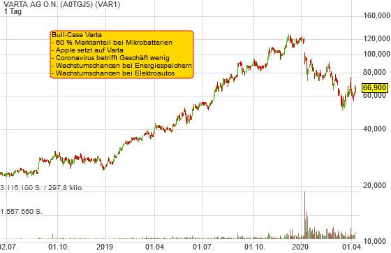 5 Argumente warum die Varta-Aktie nun wieder aussichtsreich ist!