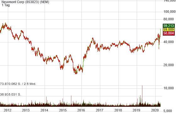 Newmont Corp mit Rallysignalen: Zentralbanken drucken Geld, Cash ist ein schlechtes Asset!