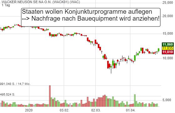 Deutschland und USA planen Konjunkturprogramme. Warum Wacker Neuson profitiert!
