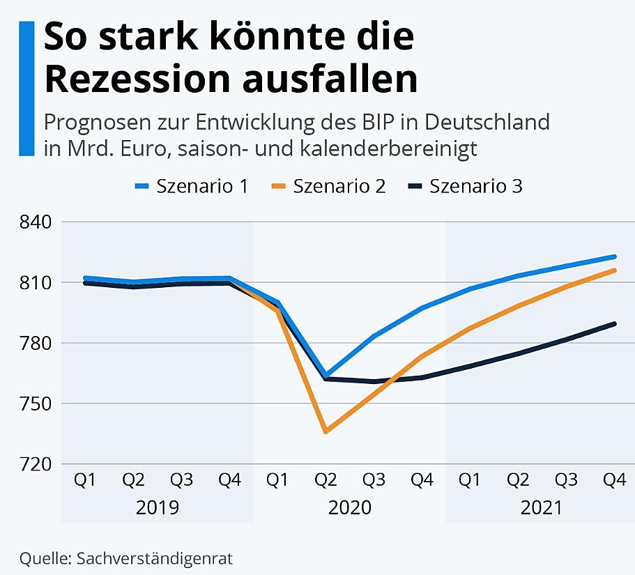 starke-rezession