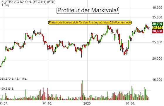 Marktvola spielt FLATEX voll in die Hände. Warum die Aktie jetzt durchstarten könnte!