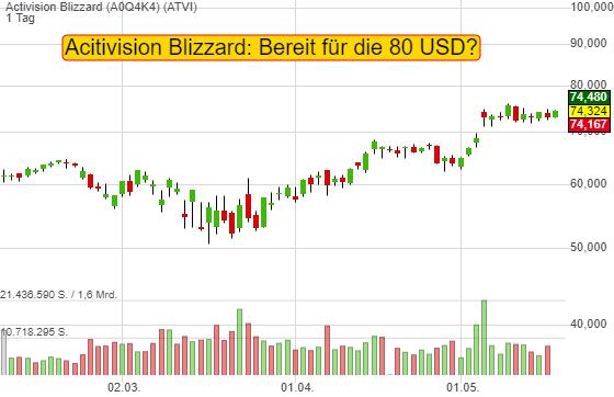 5 Gründe, warum Activision Blizzard für die 80 USD bereit ist!