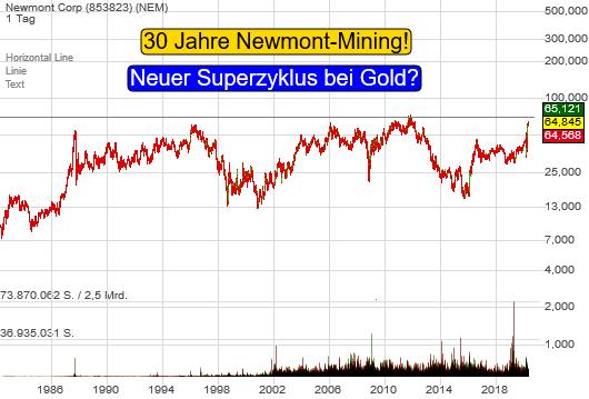 Goldproduzent Newmont steht vor 30-Jahre-Hochs: Neuer Superzyklus im Goldmarkt?