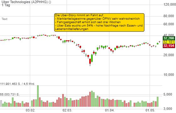UBER-Trade ist 12% im Gewinn. Zwei Gründe, die für höhere Kurslevel sprechen!