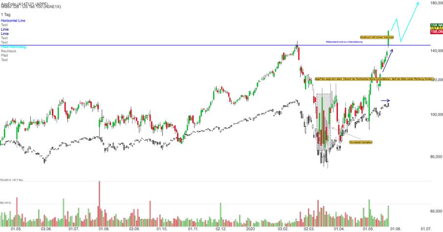appfolio-chart