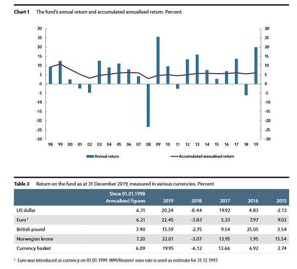 norwegischer-staatsfonds-2