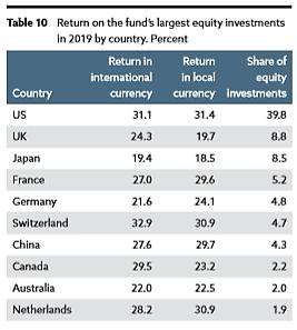 norwegischer-staatsfonds-3