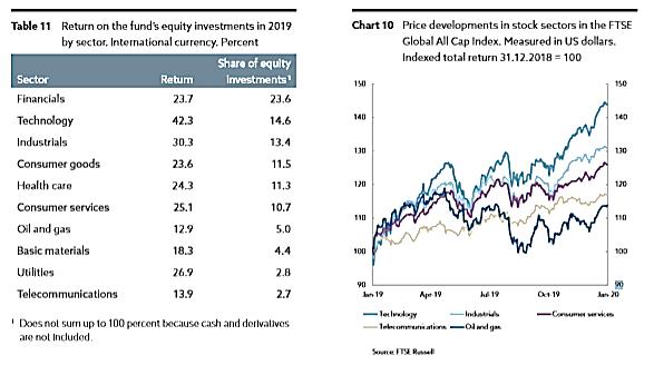 norwegischer-staatsfonds-4