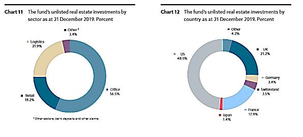 norwegischer-staatsfonds-6