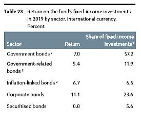 norwegischer-staatsfonds-7