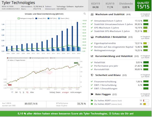 Chartanalyse Tyler Technologies: Die Aktie des Technologie-Unternehmens dürfte ein Dauerläufer bleiben!