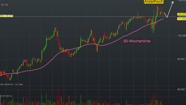 Chartanalyse Walmart: Der Handelsgigant zeigt nicht nur in Krisen Stärke!