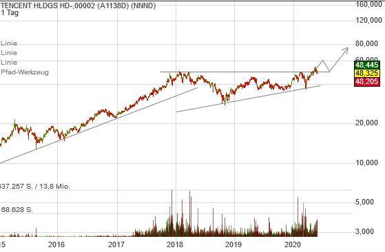 Tencent expandiert mit 70 Milliarden US-Dollar. Chart zeigt grünes Licht!