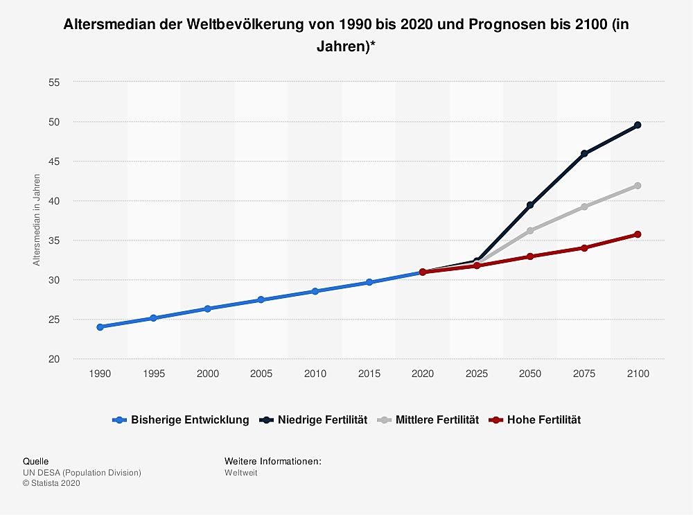 Weltbevölkerung 2030