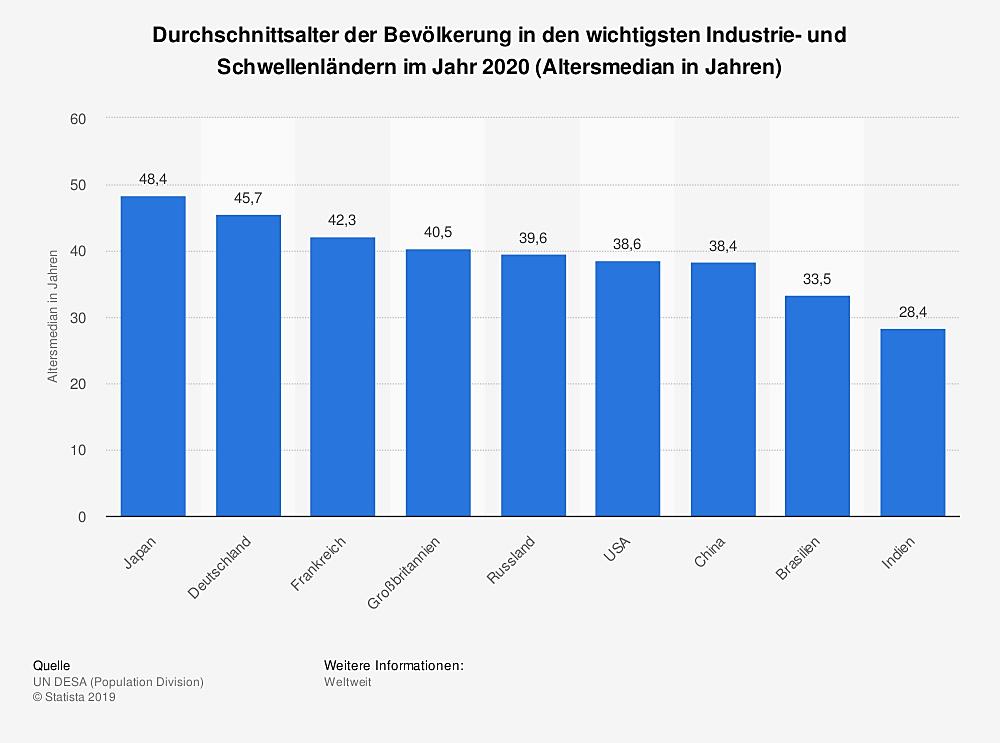 statistic_id37220_durchschnittsalter-der-bevoelkerung-in-industrie-und-schwellenlaendern-2020-1