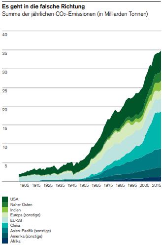 welche aktien profitieren vom klimawandel