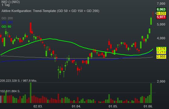 NIO Inc. erobert chinesischen E-Automarkt - Aktie triggert neues 52 Wochenhoch
