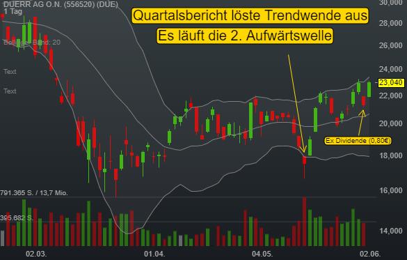 Ökonomische Indikatoren deuten Bodenbildung an - Duerr AG absolviert Trendwende