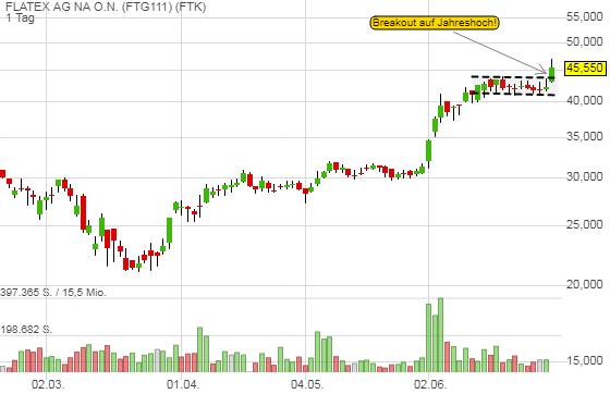 Flatex - Hohe Volatilität an den Aktienmärkten sorgt für rekordhohe Handelsumsätze, Insiderkäufe lassen dynamische Geschäftsentwicklung erwarten!
