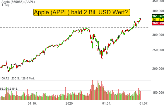 Apple (APPL) bald 2 Bil. USD Wert? Nun Wedbush hält es schon 2021 für möglich und erhöht sein Kursziel auf 425 USD.