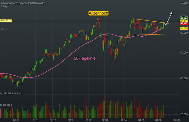 Chartanalyse Advanced Micro Devices (AMD): Die Multibagger-Story geht weiter!