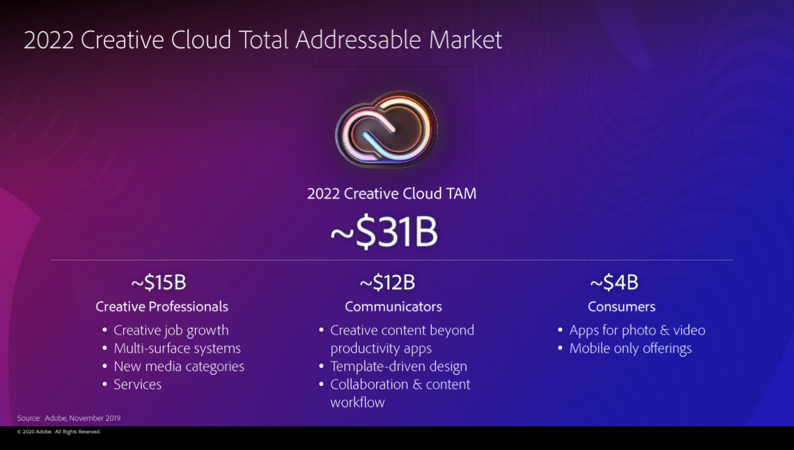 adobe-creative-cloud-addressable-market