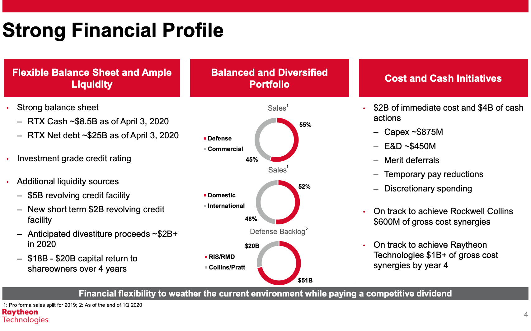 financial-profile