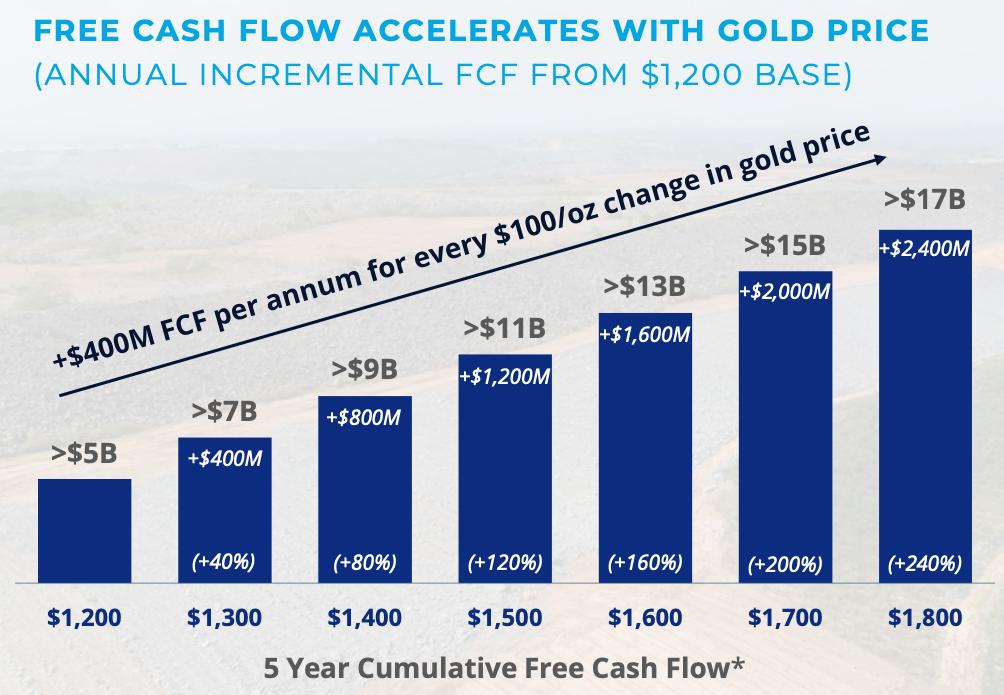 free-cashflow-newmont