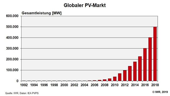 globaler-pv-markt
